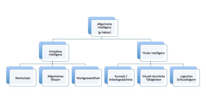 Beispiel für ein hierarchisches Modell