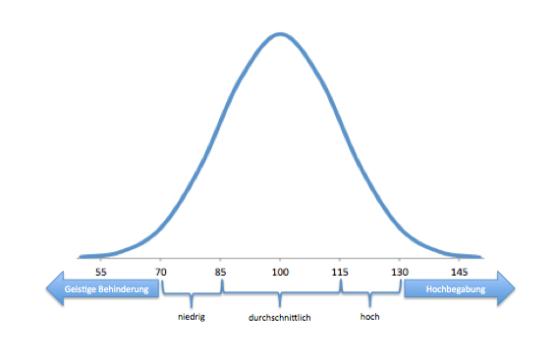 Verteilung des IQ in der Bevölkerung